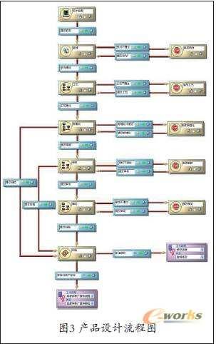 pdm系统是采用树状文件夹的形式来管理产品结构