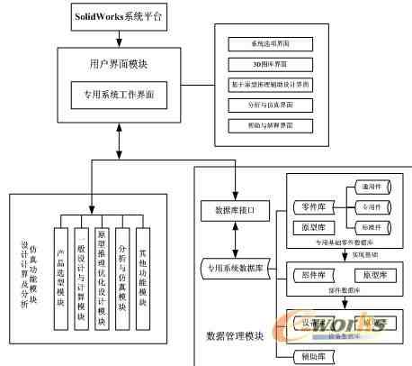 系统总体方案设计功能结构图