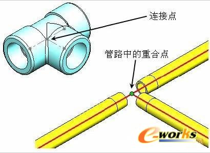 solidworks--管道系统设计的基本原理