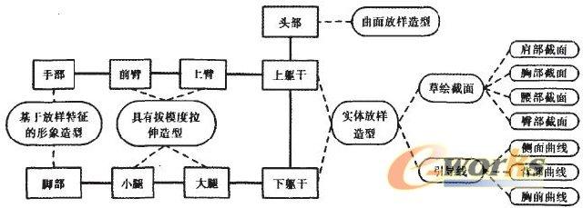 三维人体模型结构划分的拓扑结构