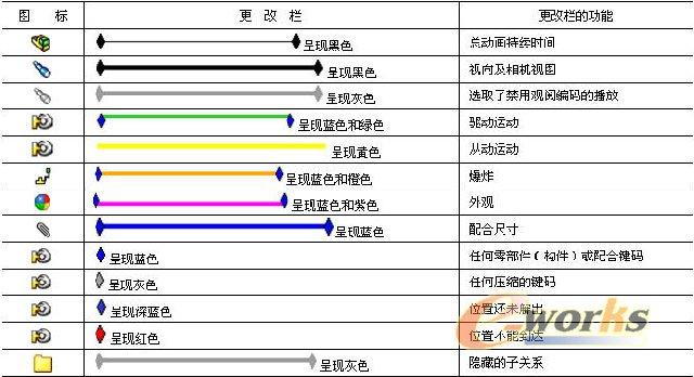 时间线图例