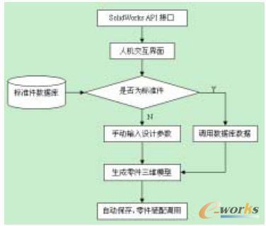 零部件的开发流程图