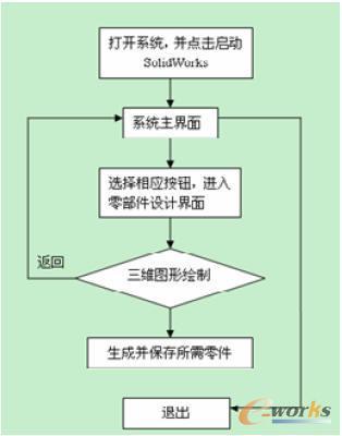 分角色流程图 ppt素材