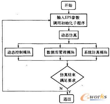 汽车电控电动助力转向系统的动态仿真分析