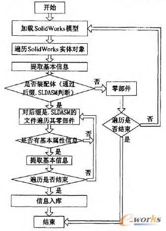遍历产品结构树的流程图