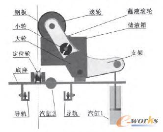 图1 打印机装配示意图-基于SolidWorks的镀锡板表面打印机的设计