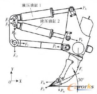 计算出a(液压油缸1推杆与工作横梁铰接点),b(液压油缸2推杆与工作横梁图片