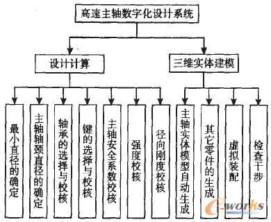 系统总体结构图
