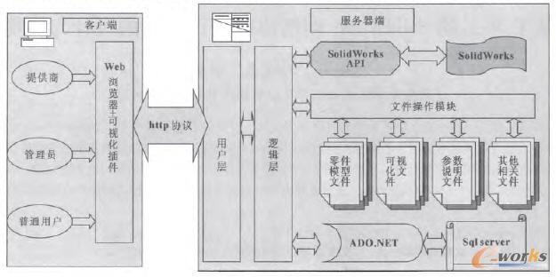 功能结构图和信息架构图