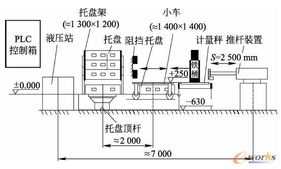 钼铁桶运输系统工作原理图
