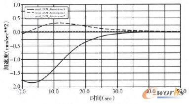 CM_Acceleration曲线图