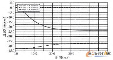 CM_Velocity曲线图