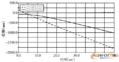 CM Position曲线图
