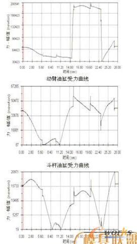 液压缸受力随时间变化面线图片